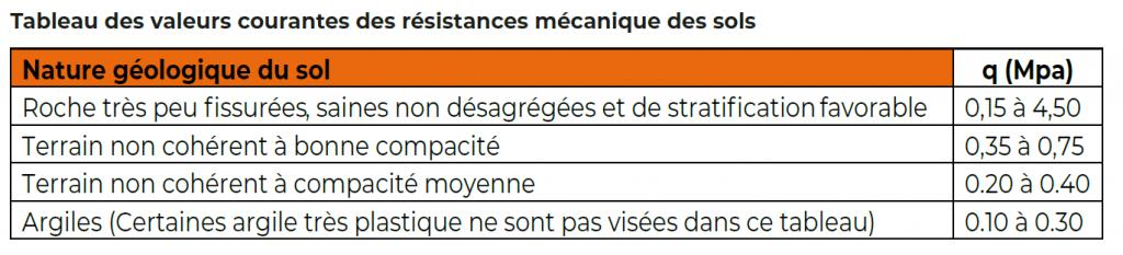 Tableau_valeurs_courantes_resistance_mecanique_des_sols